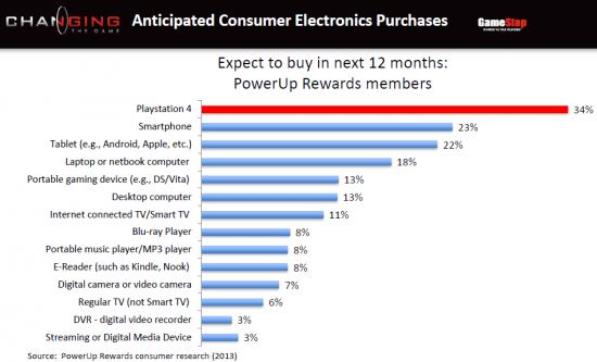 Gamestop-Playstation-4-Demand-Chart