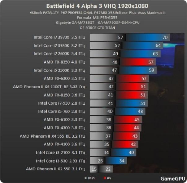 Battlefield-4-CPUs