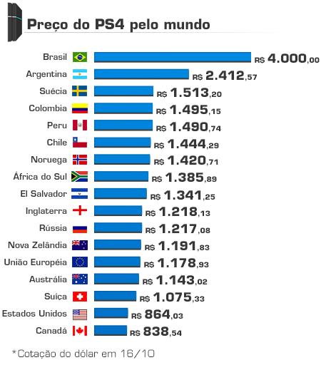preco-ps4-grafico-comparaçao